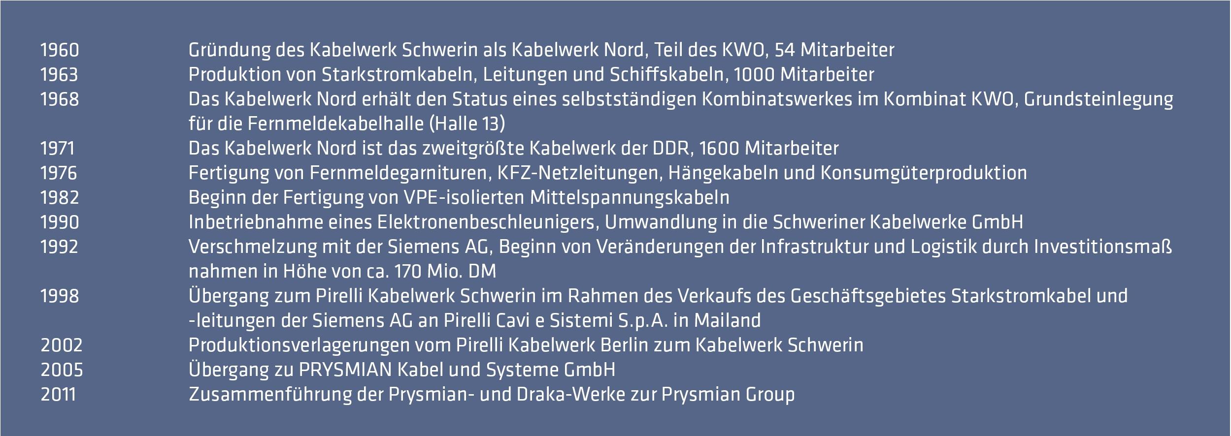 Historische Entwicklung des Standortes Schwerin
