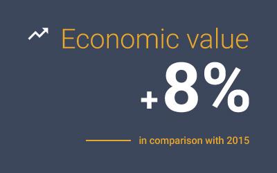 key-sustainability-numbers-from-word-barbato-economics-values-euro-piu-8-per100.jpg